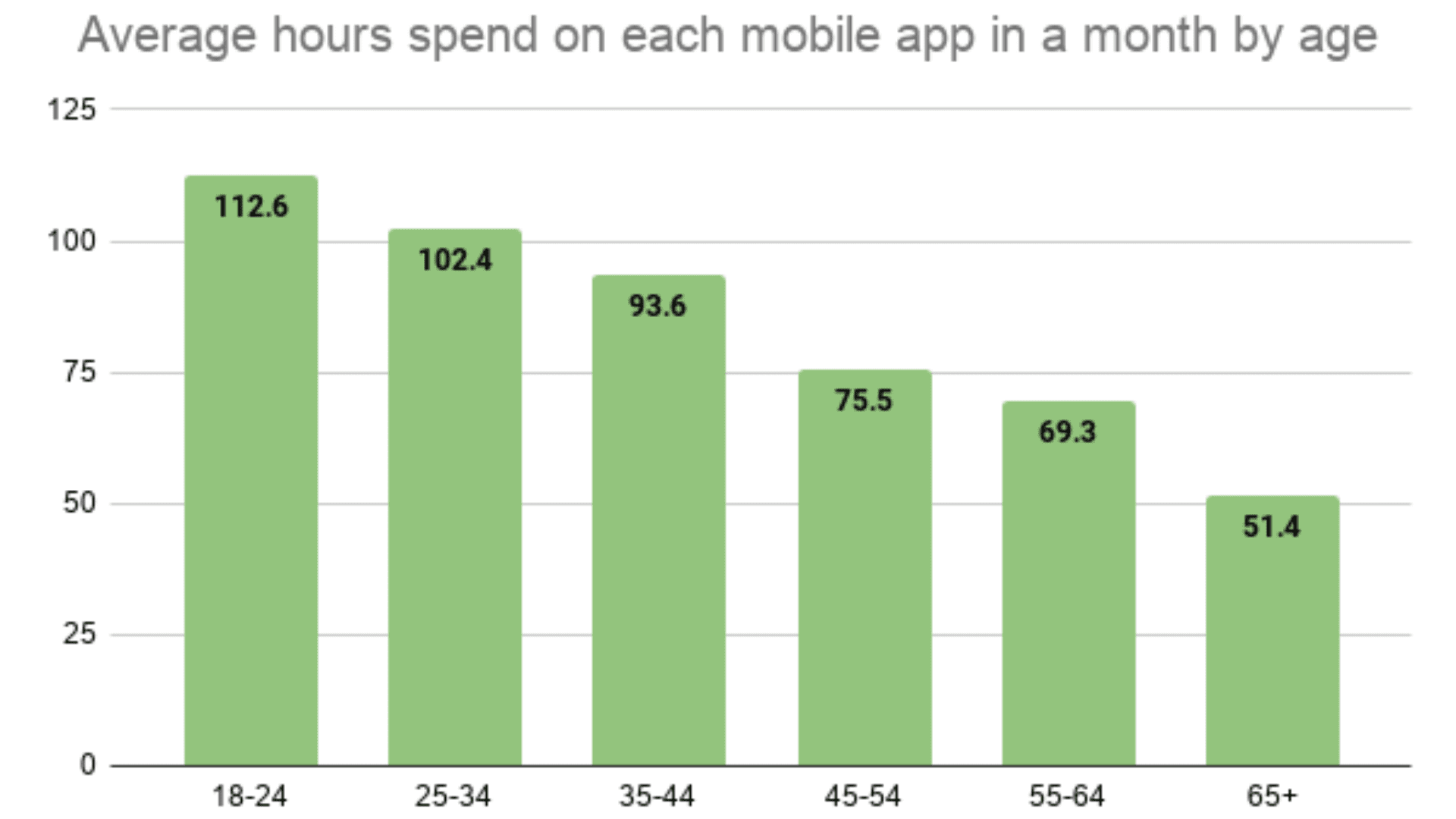 average hours spend on mobile apps in a month by age